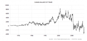 canada-balance-of-trade