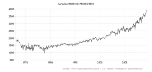 canada-crude-oil-production