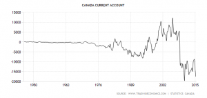 canada-current-account