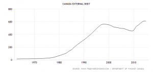 canada-external-debt