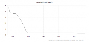 canada-gold-reserves