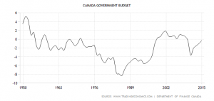 canada-government-budget