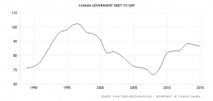 canada-government-debt-to-gdp