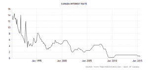 canada-interest-rate