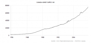 canada-money-supply-m0