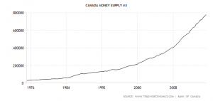 canada-money-supply-m1