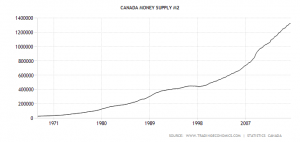 canada-money-supply-m2
