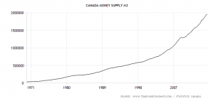 canada-money-supply-m3